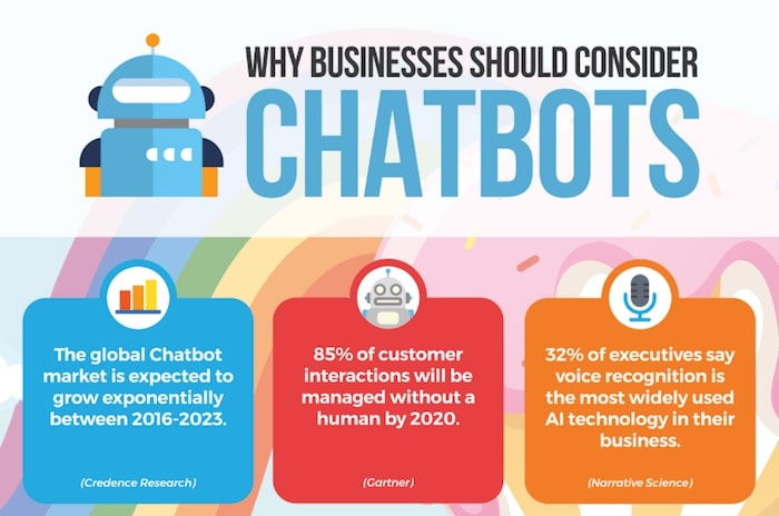 why business should consider chatbots