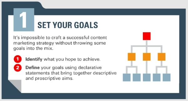 How to set goals in content marketing