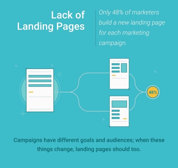 Lack of landing page