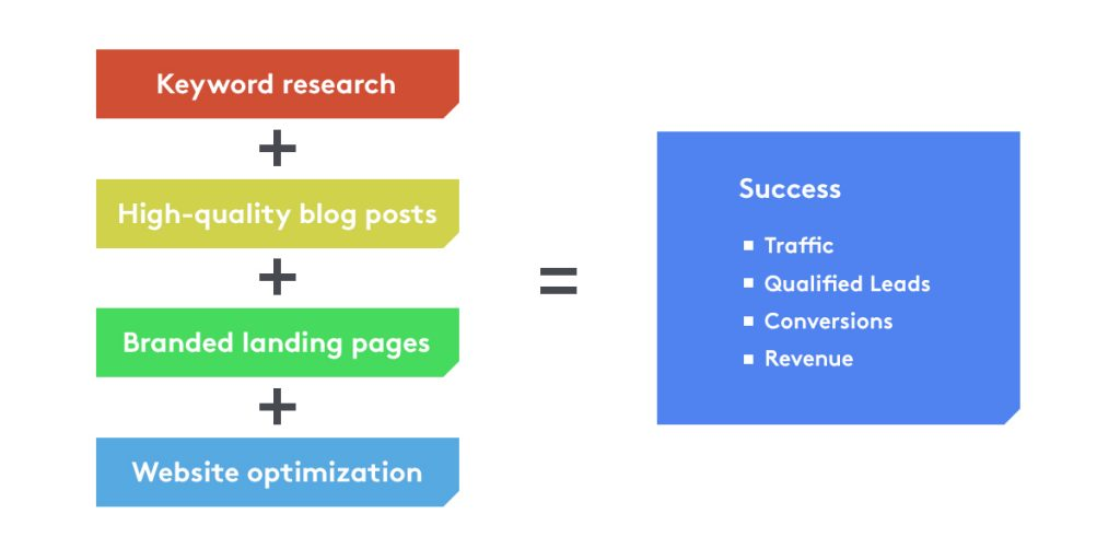 Keyword research relevance