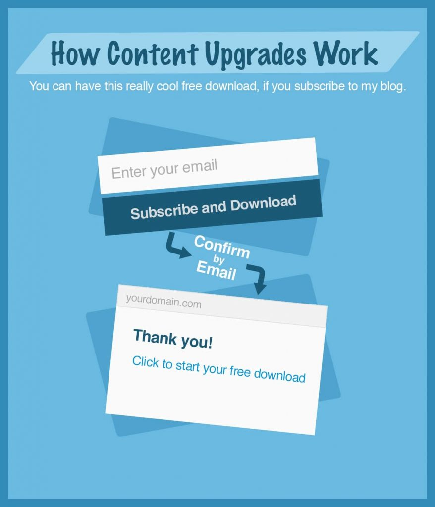 how content upgrade work
