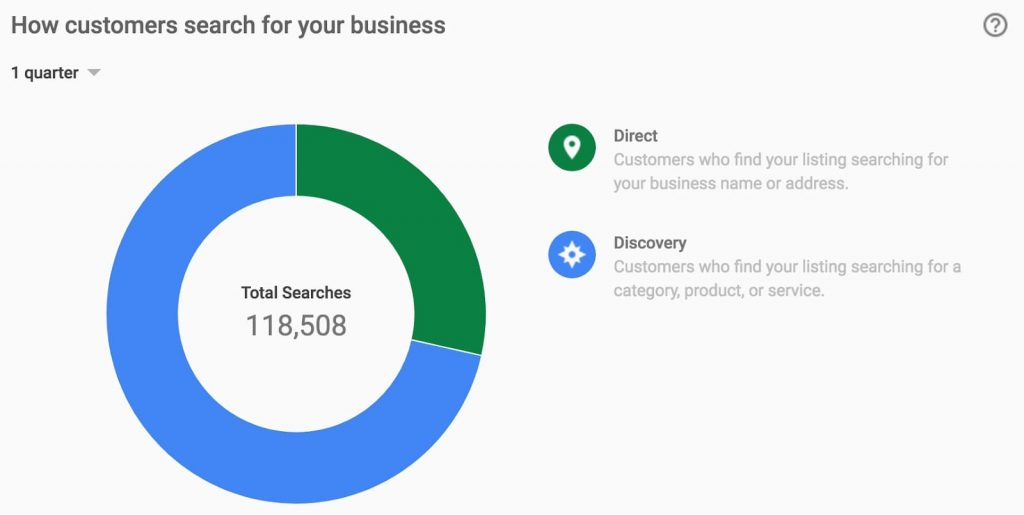 How customers search for business