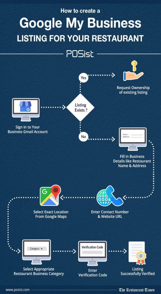 Google My Business listing for restaurant marketing strategies