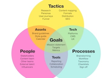 evaluation points of content marketing strategy