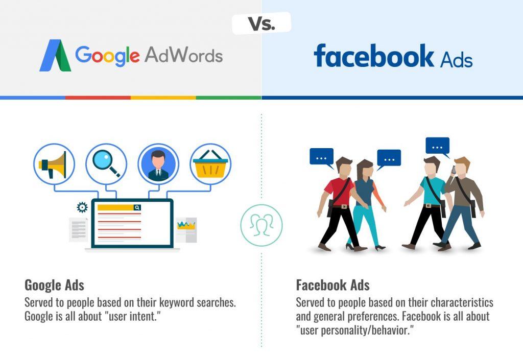 GOOGLE ADWORD VS FACEBOOK  ADS