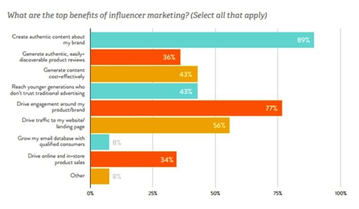 benefits of influencer marketing