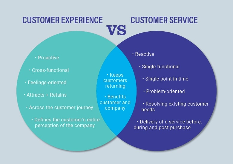 Customer experience vs customer management