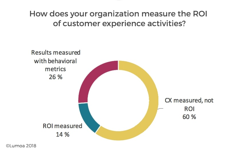 How to measure ROI from customer experience