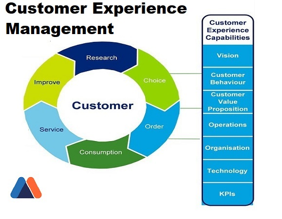 customer experience added value