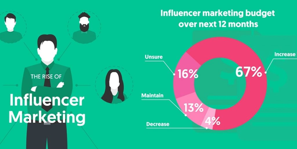 Influencer marketing strategy budget