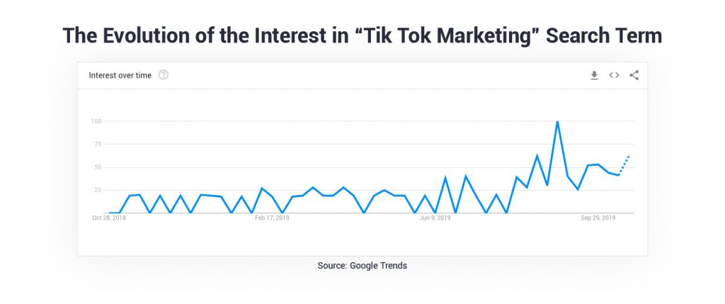 marketing search terms