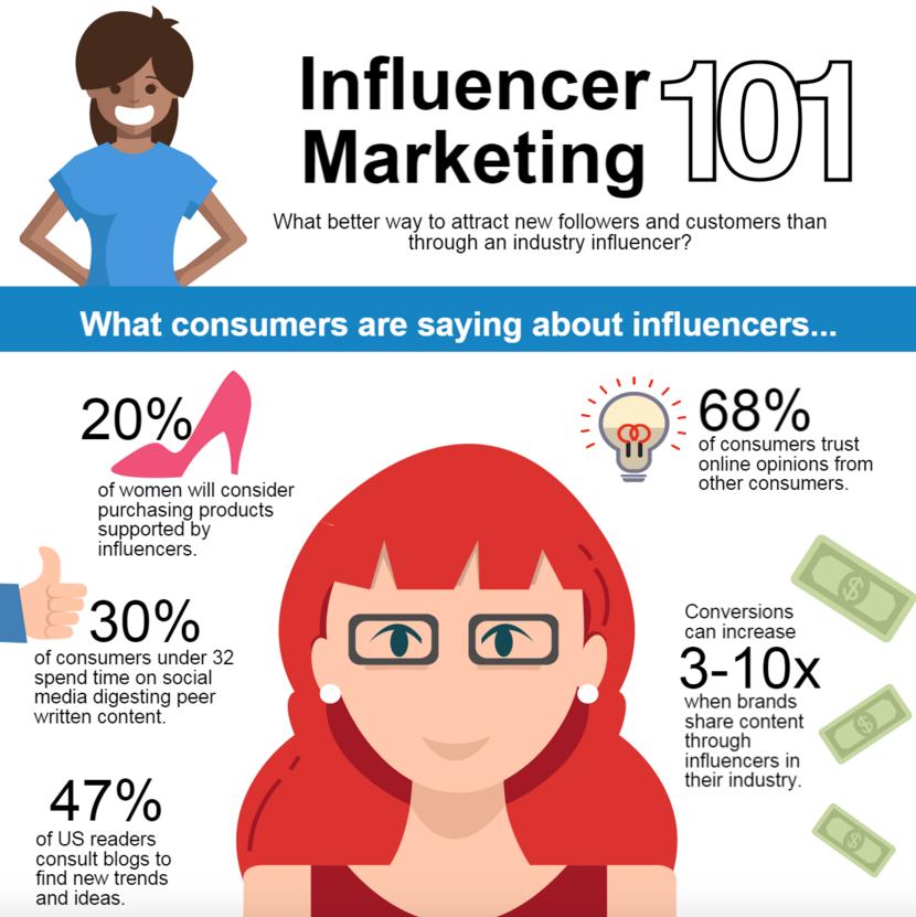 Influencer marketing to benefit B2B social media marketing