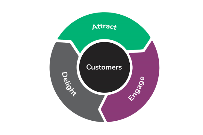 Re-engagement & customer retention campaigns