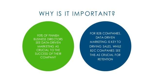 Data driven marketing strategy - importance