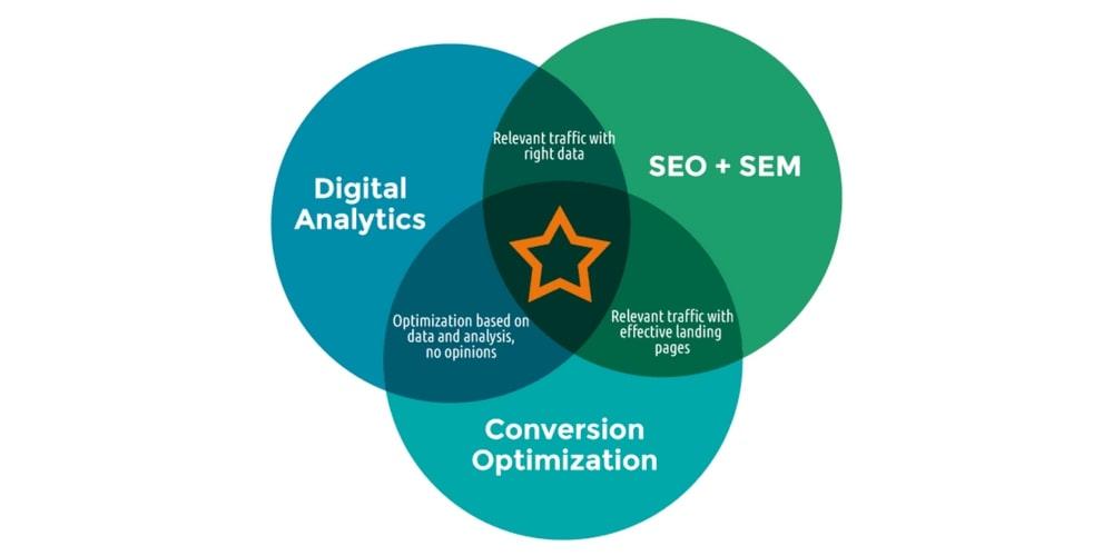 Data driven marketing strategy tools