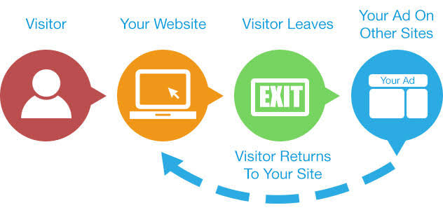 Draw more B2B leads in 2020 via exit intent popups