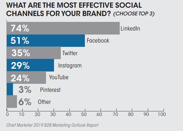 Social media strategies to generate more B2B leads