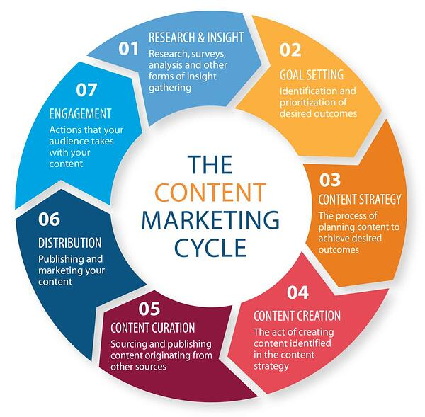 The content marketing cycle
