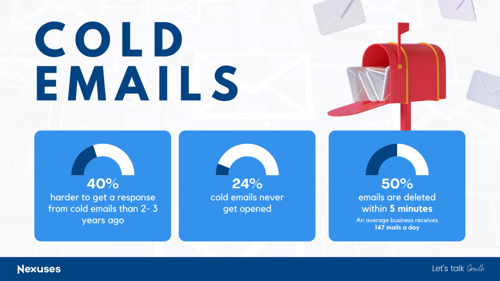 Cold email Statistics