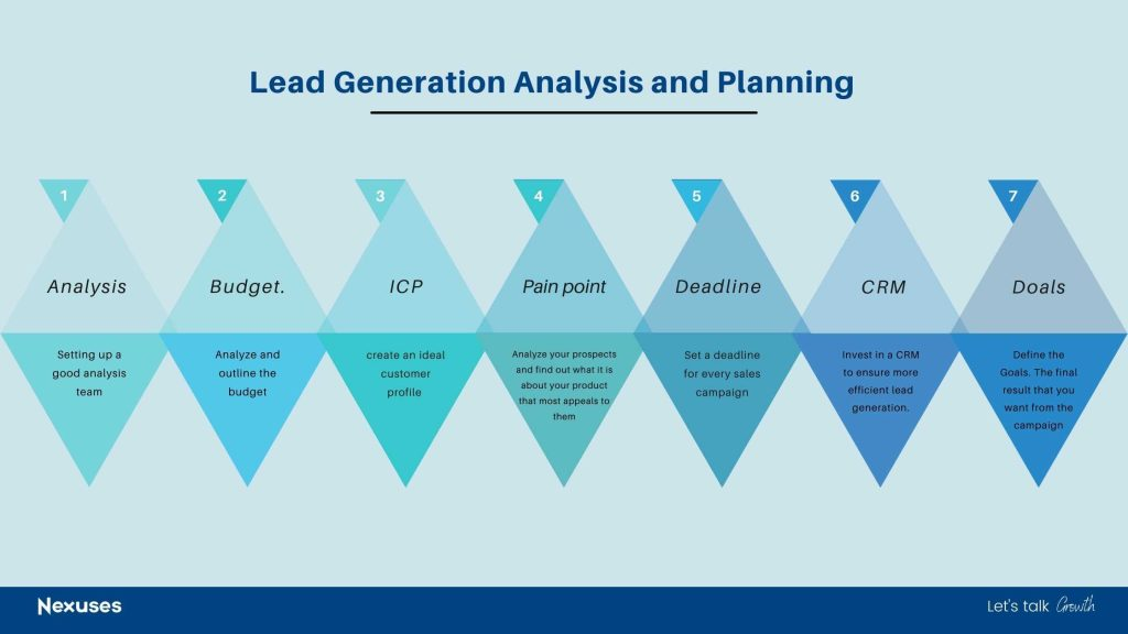 Lead Generation Analysis and Planning