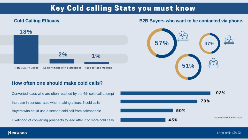 Key Cold calling Stats you must know